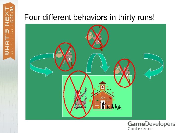 Four different behaviors in thirty runs!