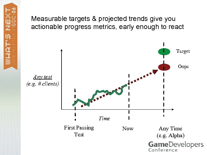 Measurable targets & projected trends give you actionable progress metrics, early enough to react