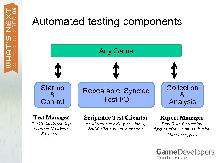 Automated testing components Any Game Startup & Control Repeatable, Sync'ed Test I/O Collection &