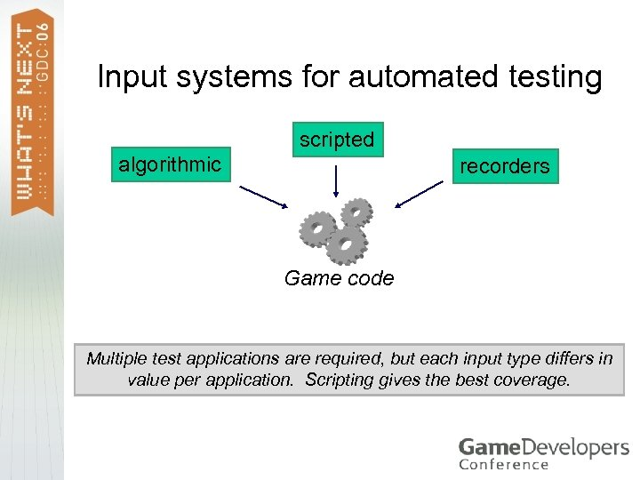 Input systems for automated testing scripted algorithmic recorders Game code Multiple test applications are