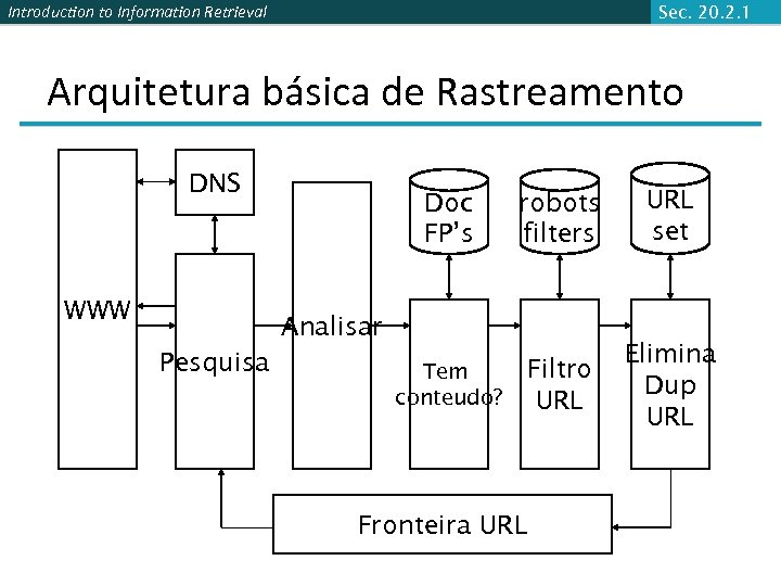 Introduction to Information Retrieval Sec. 20. 2. 1 Arquitetura básica de Rastreamento DNS WWW