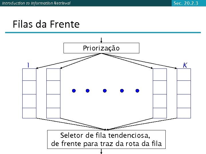 Introduction to Information Retrieval Sec. 20. 2. 3 Filas da Frente Priorização 1 K