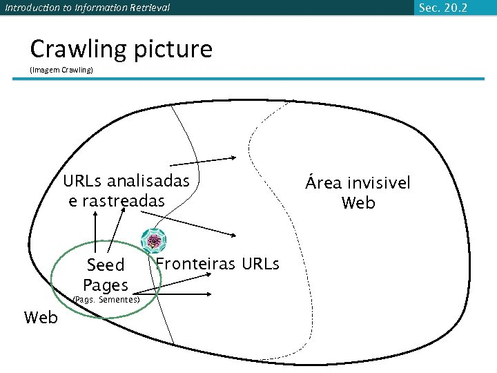 Introduction to Information Retrieval Sec. 20. 2 Crawling picture (Imagem Crawling) URLs analisadas e