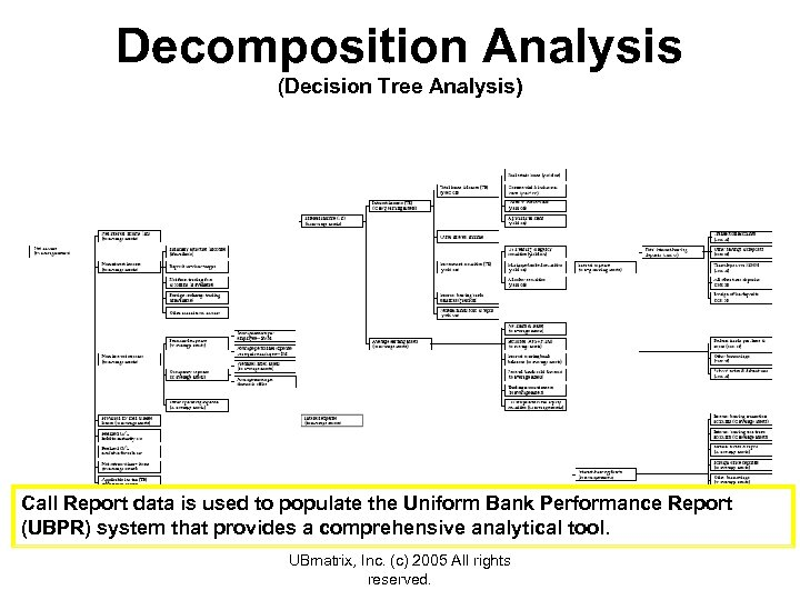 Decomposition Analysis (Decision Tree Analysis) Call Report data is used to populate the Uniform