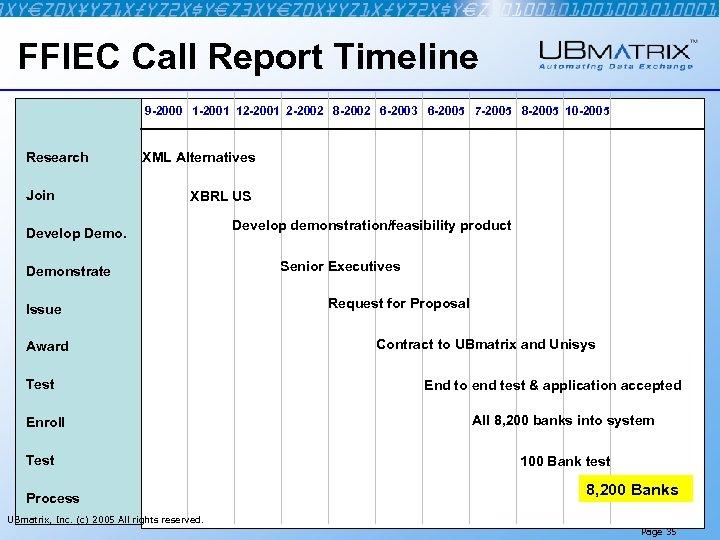 FFIEC Call Report Timeline 9 -2000 1 -2001 12 -2001 2 -2002 8 -2002