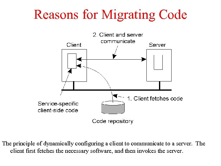 Reasons for Migrating Code The principle of dynamically configuring a client to communicate to