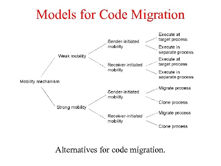Models for Code Migration Alternatives for code migration.