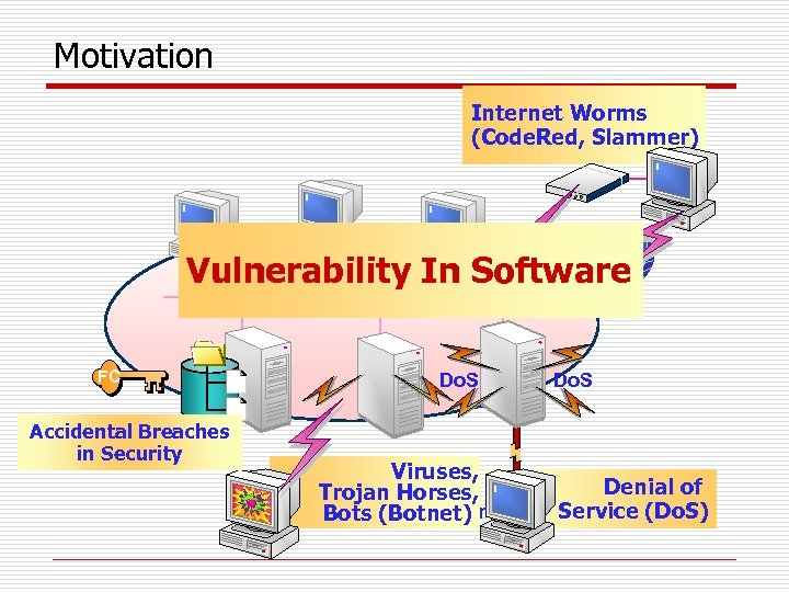 Motivation Internet Worms (Code. Red, Slammer) Vulnerability In Software FC Accidental Breaches in Security