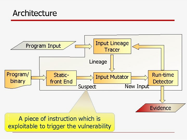 Architecture Program Input Lineage Tracer Lineage Program/ binary Staticfront End Input Mutator Suspect New