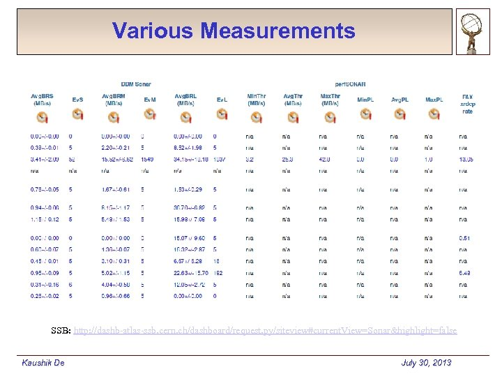 Various Measurements SSB: http: //dashb-atlas-ssb. cern. ch/dashboard/request. py/siteview#current. View=Sonar&highlight=false Kaushik De July 30, 2013
