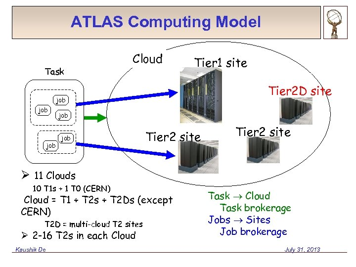 ATLAS Computing Model Task Cloud Tier 1 site Tier 2 D site job job
