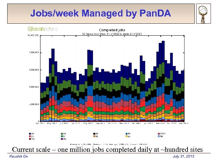 Jobs/week Managed by Pan. DA Current scale – one million jobs completed daily at