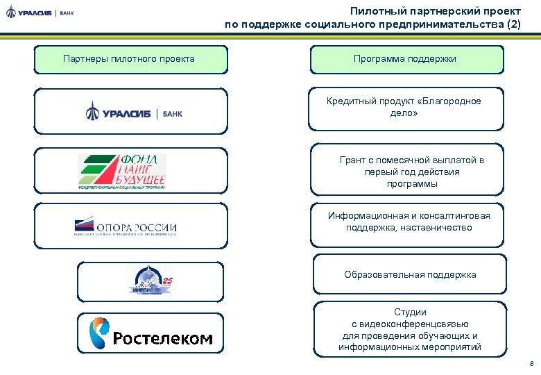 Пилотный партнерский проект по поддержке социального предпринимательства (2) Партнеры пилотного проекта Программа поддержки Кредитный