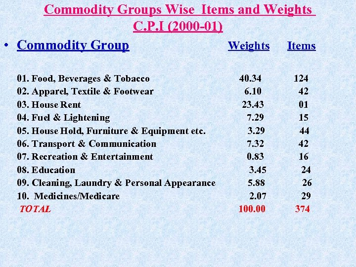 Commodity Groups Wise Items and Weights C. P. I (2000 -01) • Commodity Group