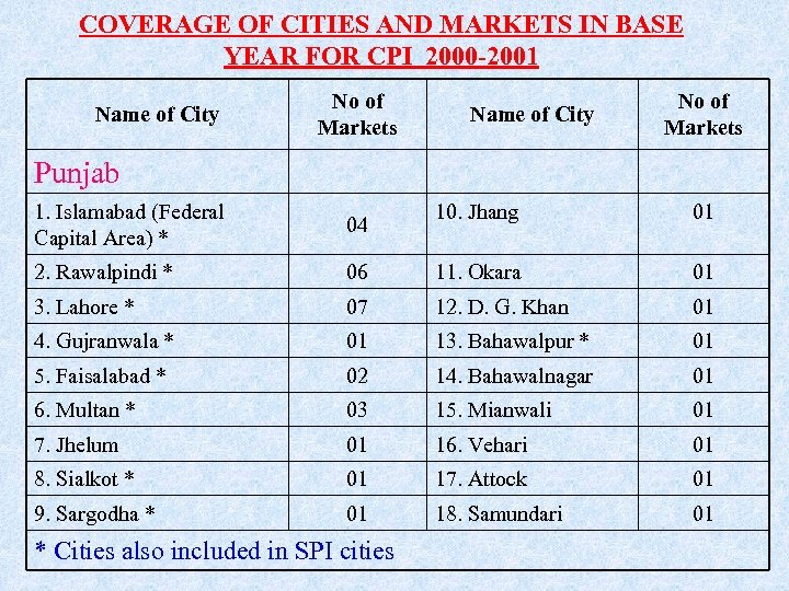 COVERAGE OF CITIES AND MARKETS IN BASE YEAR FOR CPI 2000 -2001 Name of