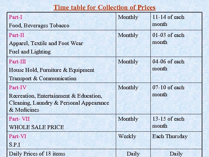 Time table for Collection of Prices Part-I Food, Beverages Tobacco Monthly 11 -14 of