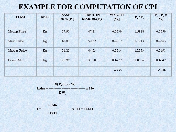 EXAMPLE FOR COMPUTATION OF CPI UNIT BASE PRICE (Po) PRICE IN MAR, 06 (Pn)