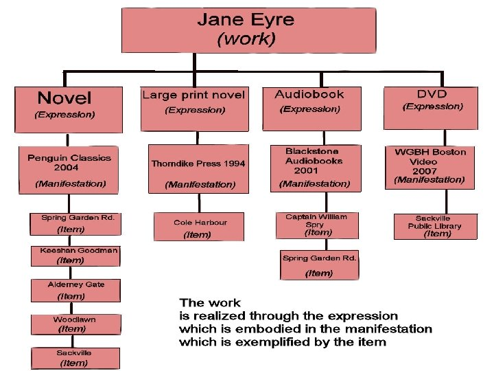 "Illustration of FRBR using ""Jane Eyre"""