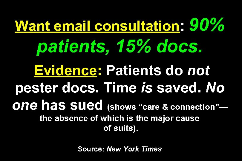 Want email consultation: 90% patients, 15% docs. Evidence: Patients do not pester docs. Time