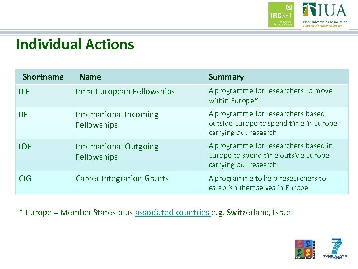 Individual Actions Shortname Name Summary IEF Intra-European Fellowships A programme for researchers to move