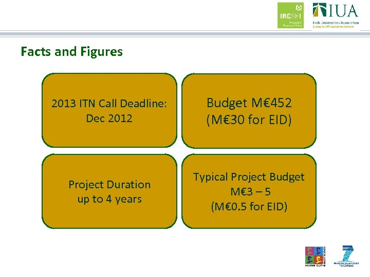 Facts and Figures 2013 ITN Call Deadline: Dec 2012 Budget M€ 452 (M€ 30