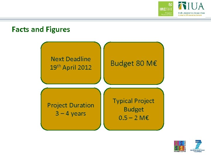 Facts and Figures Next Deadline 19 th April 2012 Budget 80 M€ Project Duration