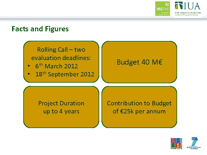 Facts and Figures Rolling Call – two evaluation deadlines: • 6 th March 2012