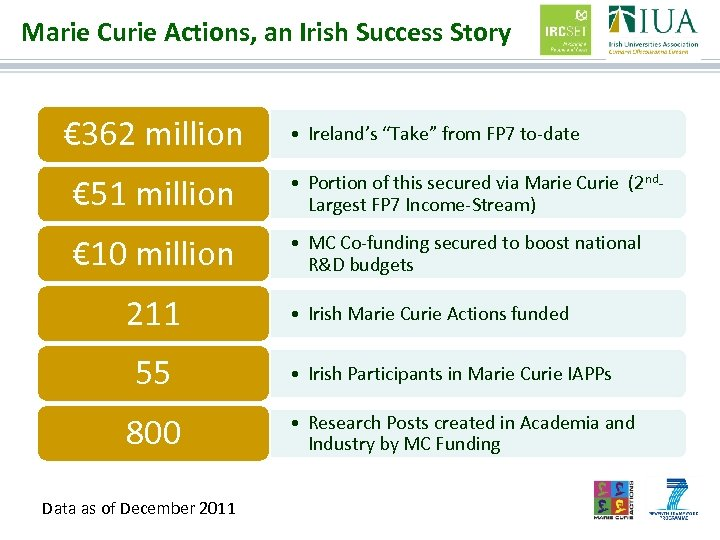 """Marie Curie Actions, an Irish Success Story € 362 million • Ireland's """"Take"""" from"""