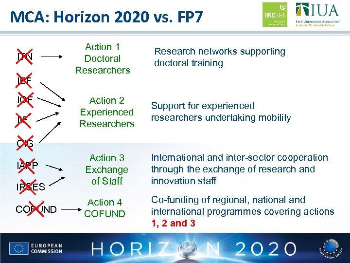 MCA: Horizon 2020 vs. FP 7 ITN IEF IOF IIF Action 1 Doctoral Researchers