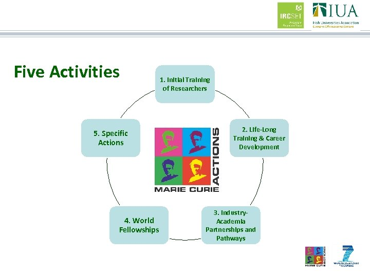 Five Activities 5. Specific Actions 4. World Fellowships 1. Initial Training of Researchers 2.