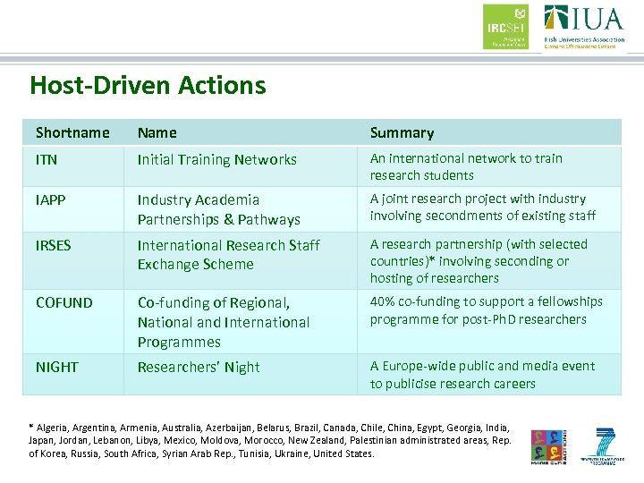 Host-Driven Actions Shortname Name Summary ITN Initial Training Networks An international network to train