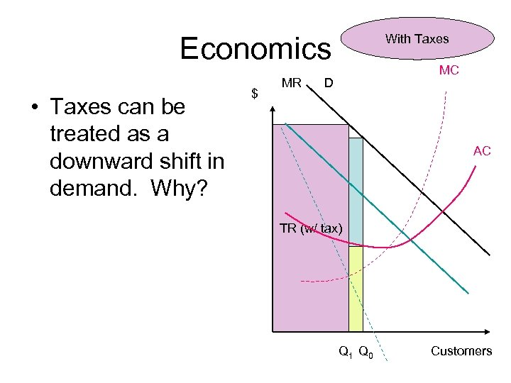 Economics • Taxes can be treated as a downward shift in demand. Why? $