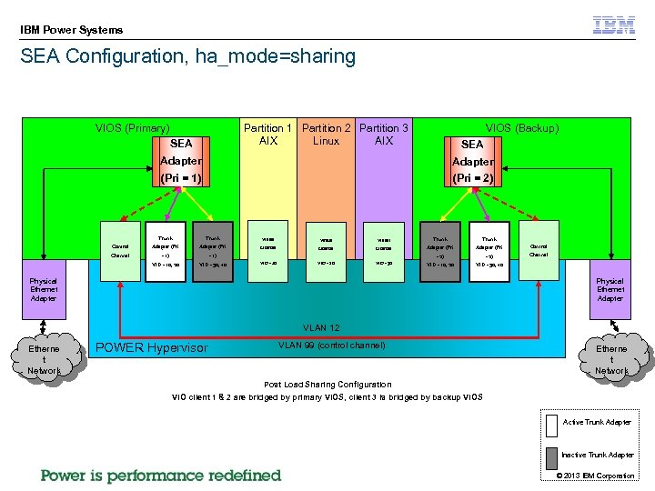 IBM Power Systems SEA Configuration, ha_mode=sharing VIOS (Primary) Partition 1 Partition 2 Partition 3