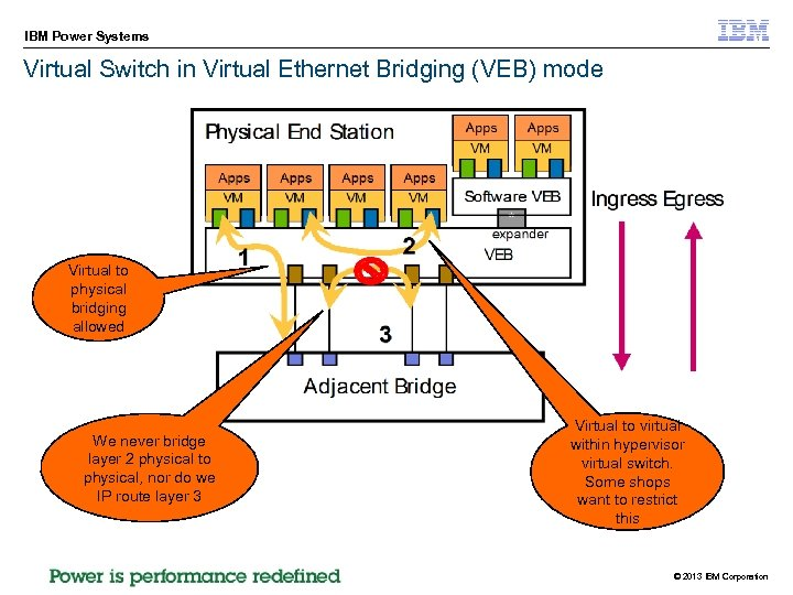 IBM Power Systems Virtual Switch in Virtual Ethernet Bridging (VEB) mode Virtual to physical