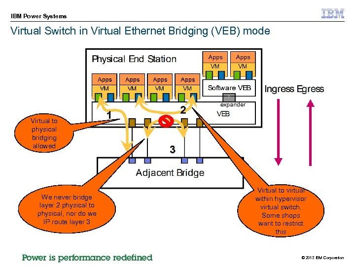 IBM Power Systems Virtual Switch in Virtual Ethernet Bridging (VEB) mode Virtual to physical