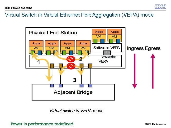 IBM Power Systems Virtual Switch in Virtual Ethernet Port Aggregation (VEPA) mode Virtual switch