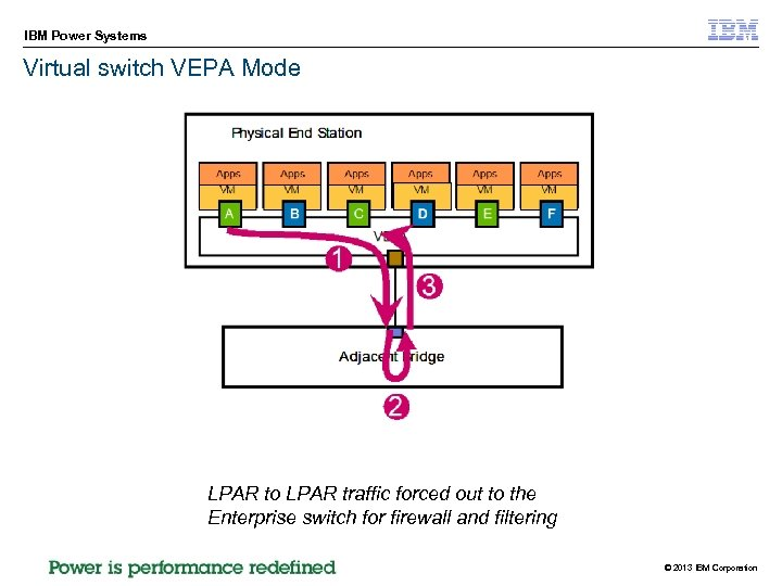 IBM Power Systems Virtual switch VEPA Mode LPAR to LPAR traffic forced out to