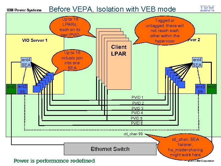 IBM Power Systems Before VEPA, Isolation with VEB mode Up to 16 LPARs, each