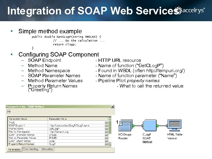 Integration of SOAP Web Services • Simple method example public double Get. CLog. P(string