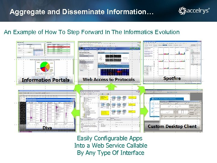 Aggregate and Disseminate Information… An Example of How To Step Forward In The Informatics