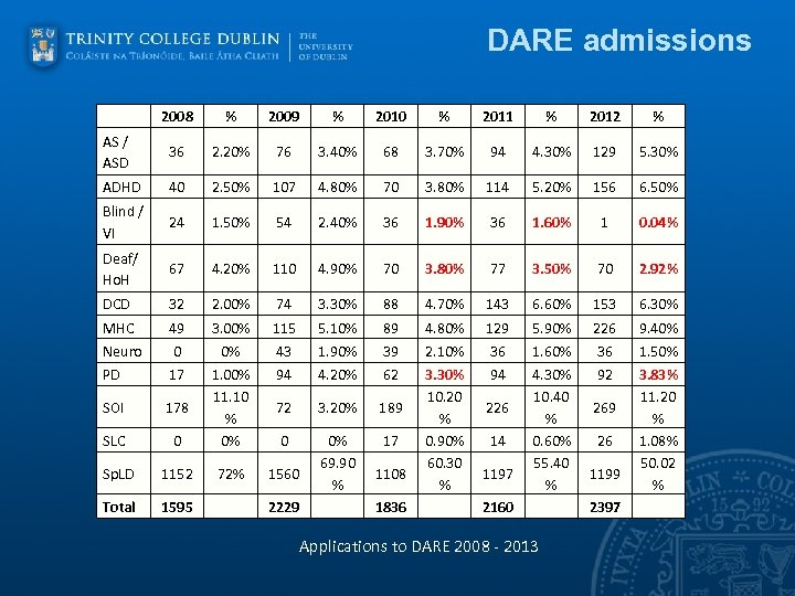 DARE admissions 2008 % 2009 % 2010 % 2011 % 2012 % AS /