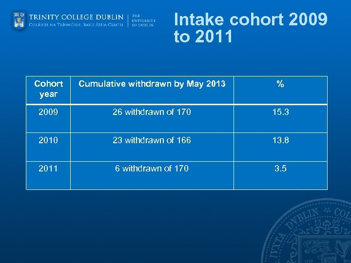 Intake cohort 2009 to 2011 Cohort year Cumulative withdrawn by May 2013 % 2009