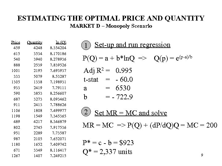 ESTIMATING THE OPTIMAL PRICE AND QUANTITY MARKET D – Monopoly Scenario Price 459 615