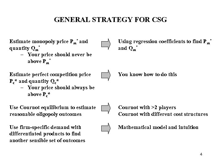 GENERAL STRATEGY FOR CSG Estimate monopoly price Pm* and quantity Qm* – Your price