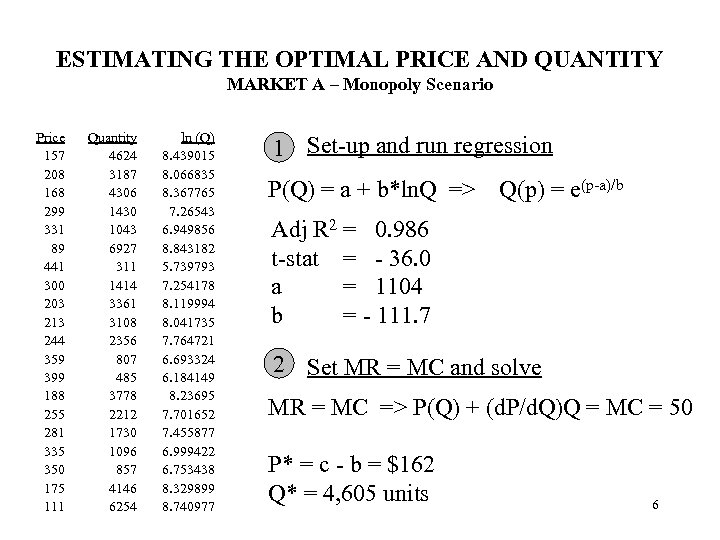 ESTIMATING THE OPTIMAL PRICE AND QUANTITY MARKET A – Monopoly Scenario Price 157 208