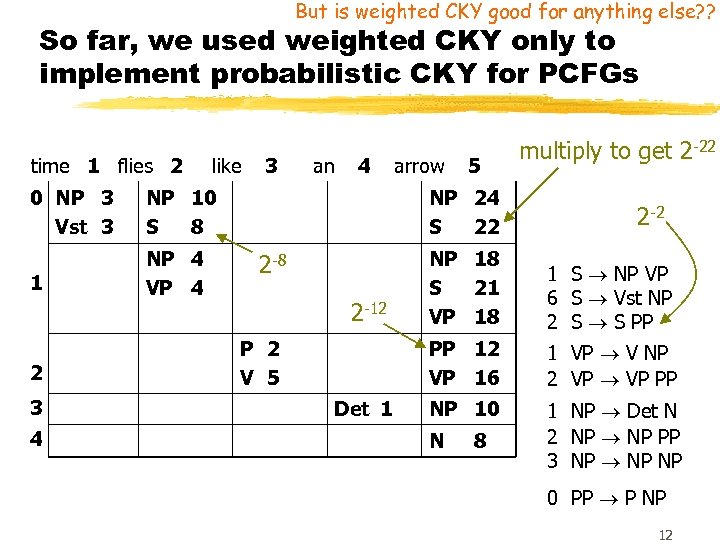 But is weighted CKY good for anything else? ? So far, we used weighted