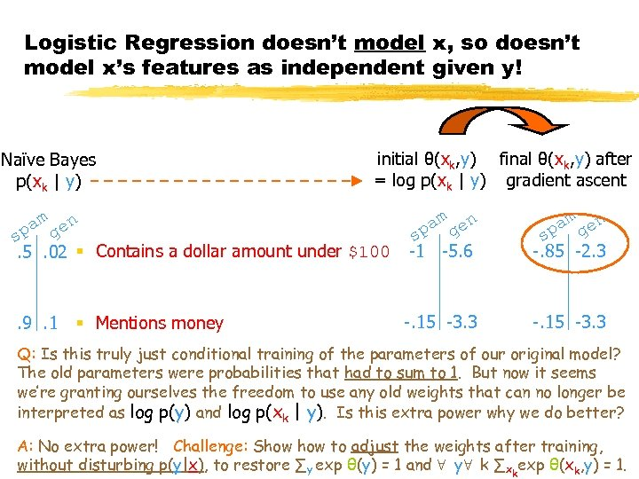 Logistic Regression doesn't model x, so doesn't model x's features as independent given y!