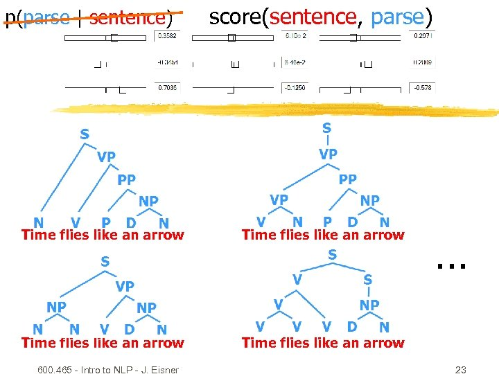 p(parse | sentence) score(sentence, parse) Time flies like an arrow 600. 465 - Intro