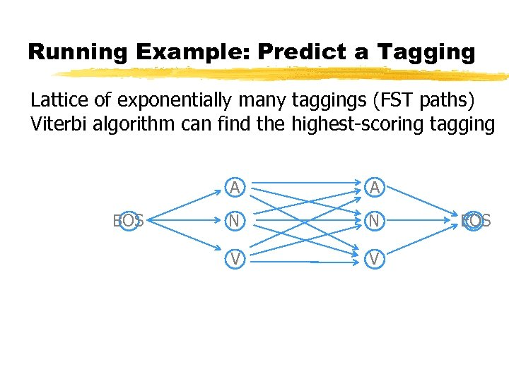 Running Example: Predict a Tagging Lattice of exponentially many taggings (FST paths) Viterbi algorithm