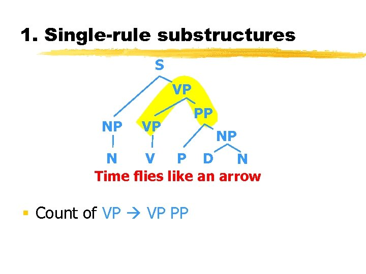 1. Single-rule substructures S VP NP VP PP NP N V P D N